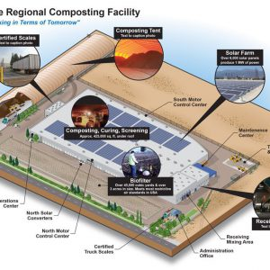 Composting Facility Illustration