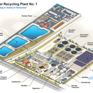 Water Recycling and Processing Plant